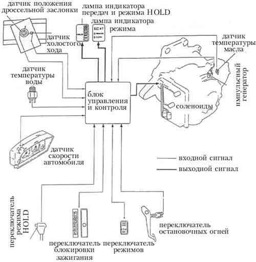 Общая схема автоматической трансмиссии с электронными средствами управления и контроля приведена на рис. 35.
